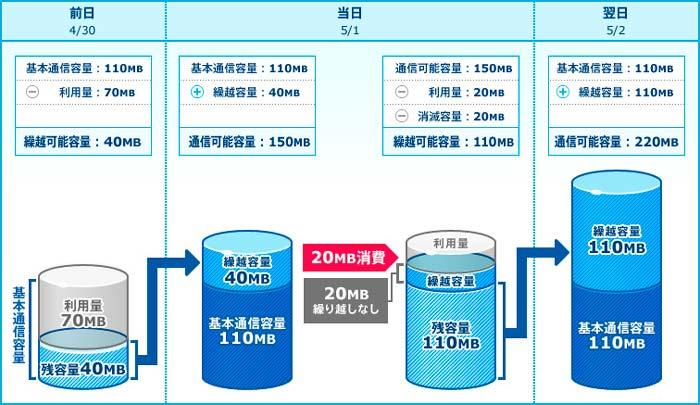 通信容量繰り越しイメージ 110MB/日コース