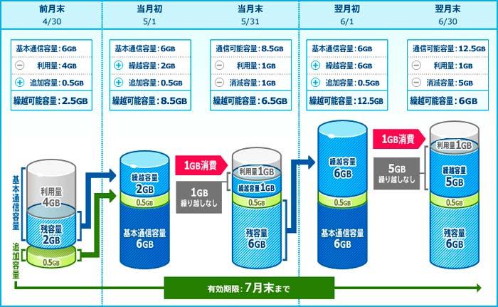 通信容量繰り越しイメージ 6.0GB/月コース