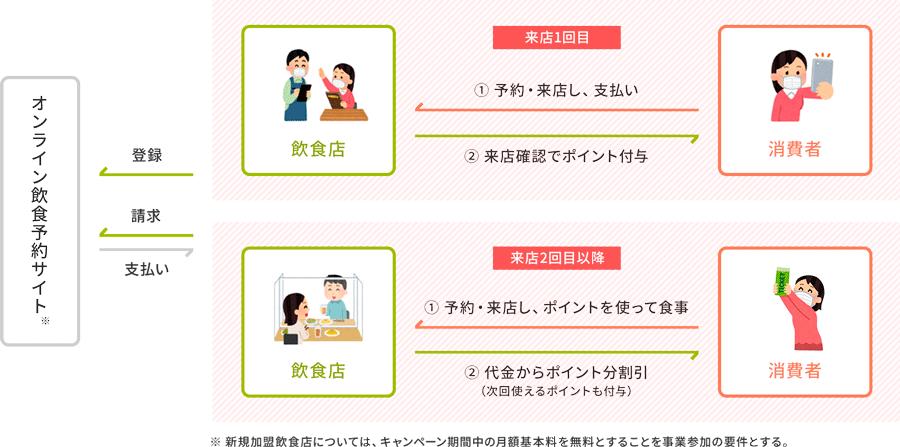 Go To イート オンライン予約の場合の流れ