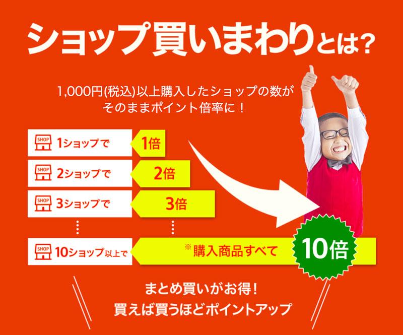 楽天スーパーセール 複数店舗の買いまわりでポイントUP!