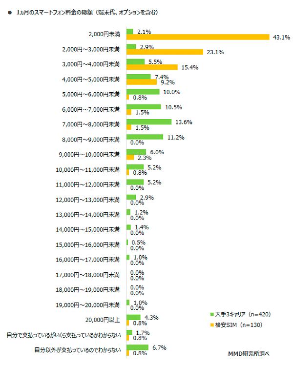 1ヶ月のスマートフォン料金の総額(MMD研究所)