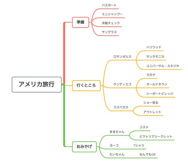 XMindのマインドマップ使い方・活用例