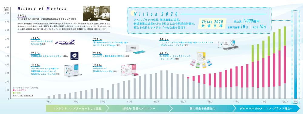 メニコン 2020総合レポート 売上高